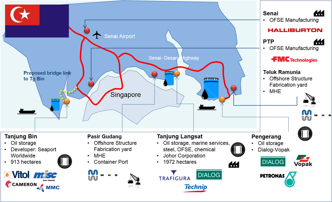 Quick overview on existing Oil & Gas activities in Johor