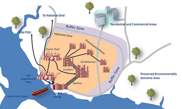 An Integrated Petroleum Complex